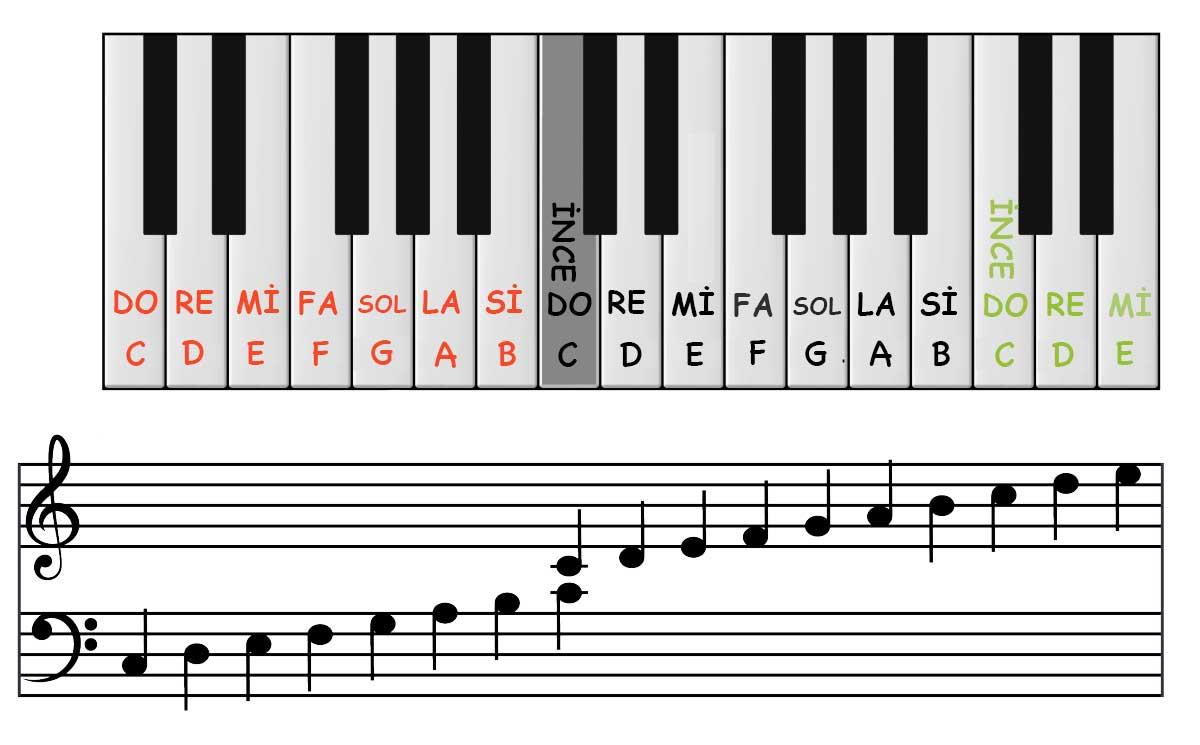 piyano notaları